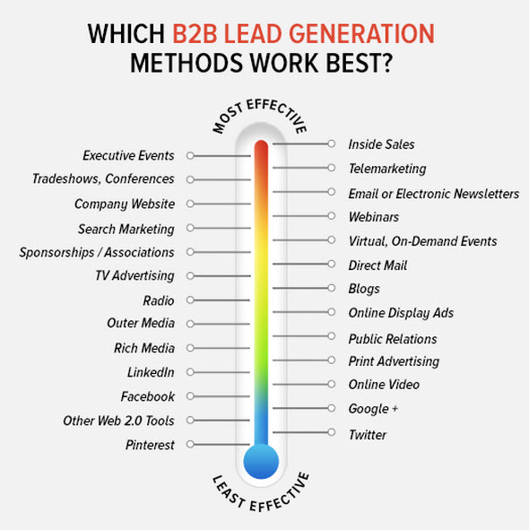effective lead generation methods